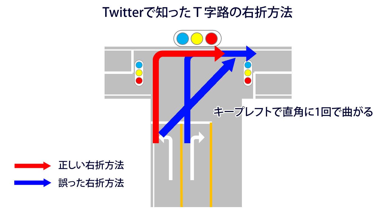 Twitterで見かけたT字路の右折方法