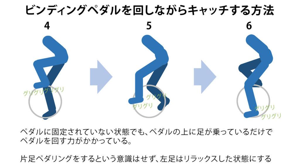 足をペダルに乗せて位置確認してるだけで実はかなりペダルを回している