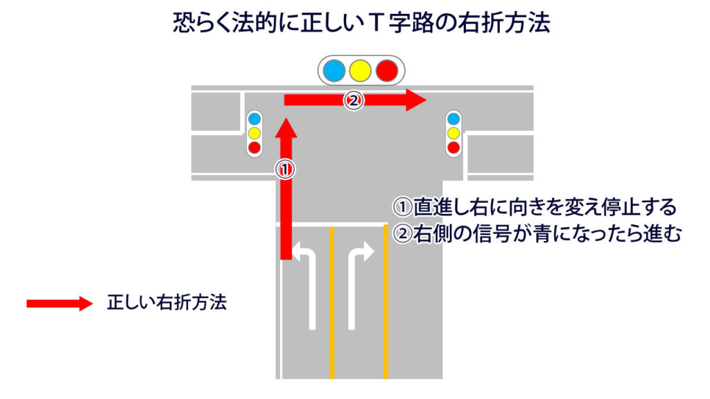 T字路の右折方法