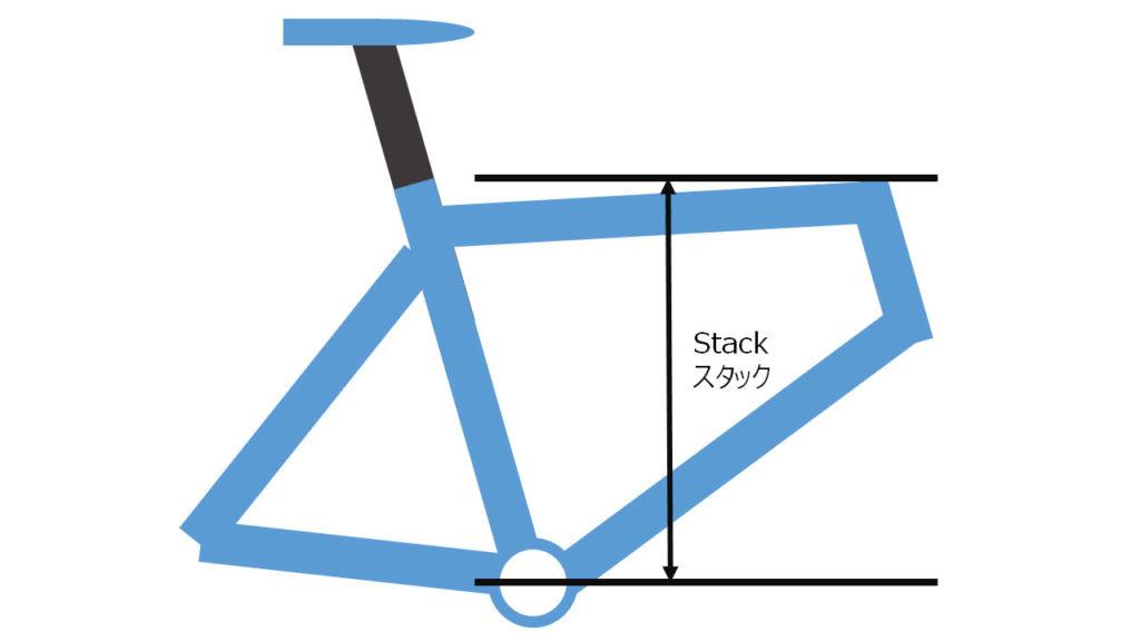 落差に関係するStack値