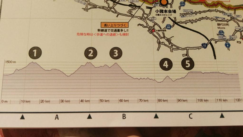 グランフォンド軽井沢の標高グラフ