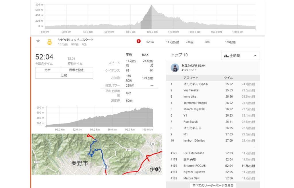Stravaによるヤビツ登坂の記録