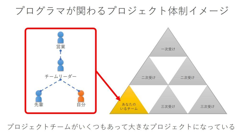 プログラマが関わるプロジェクトのイメージ
