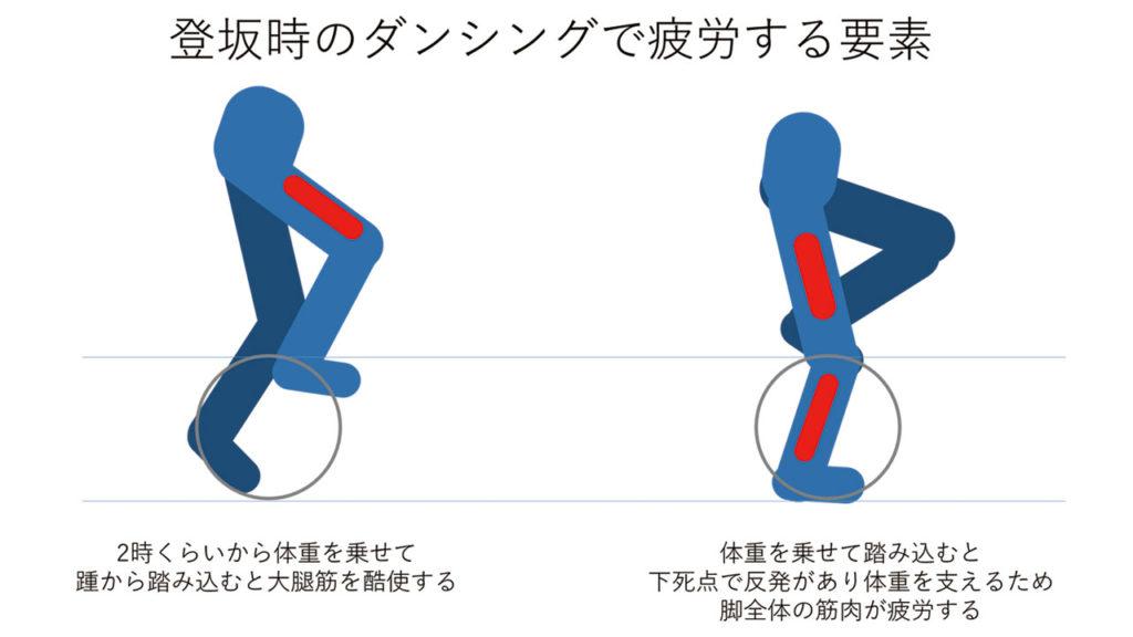 登坂時のダンシングで疲労する要素