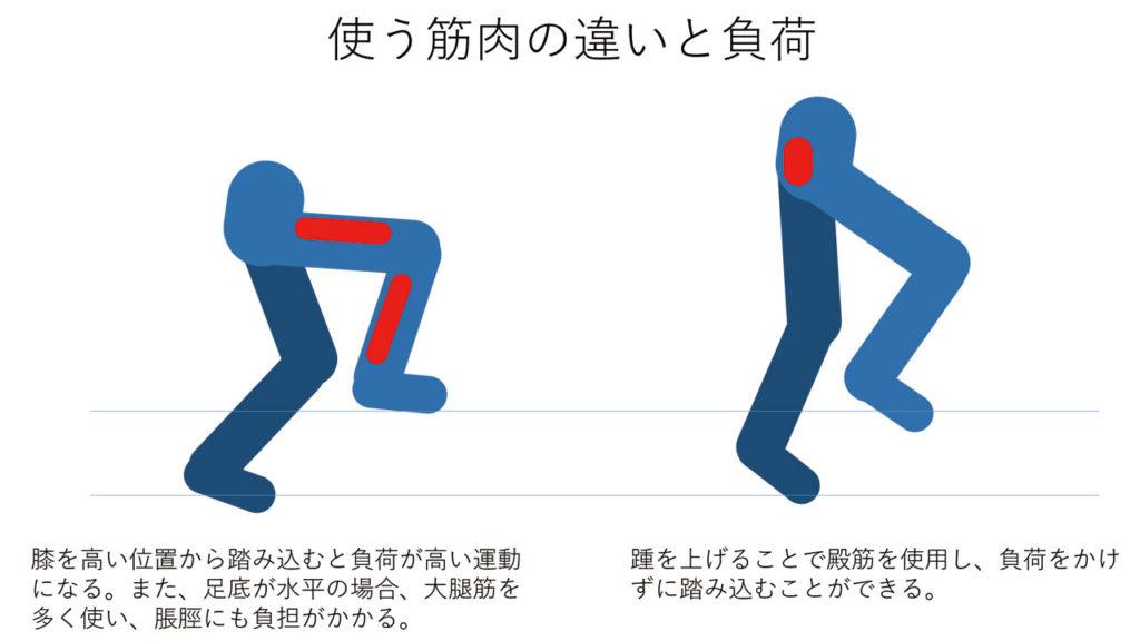 使う筋肉の違いと負荷