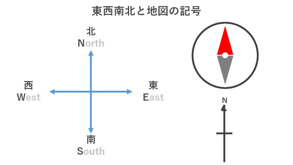 東西南北と地図の記号