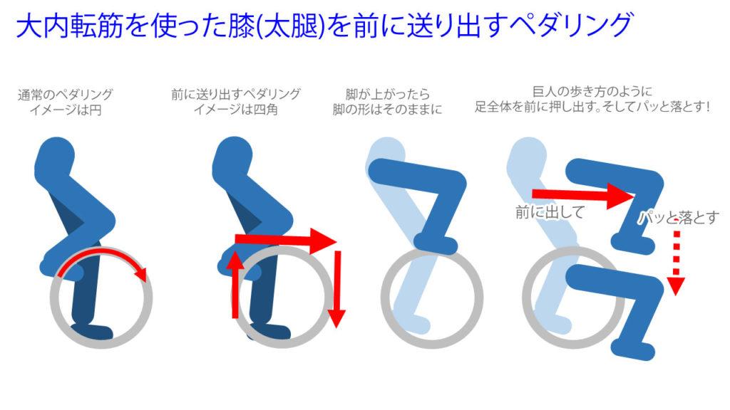 大内転筋を使った膝(太腿)を前に送り出すペダリング