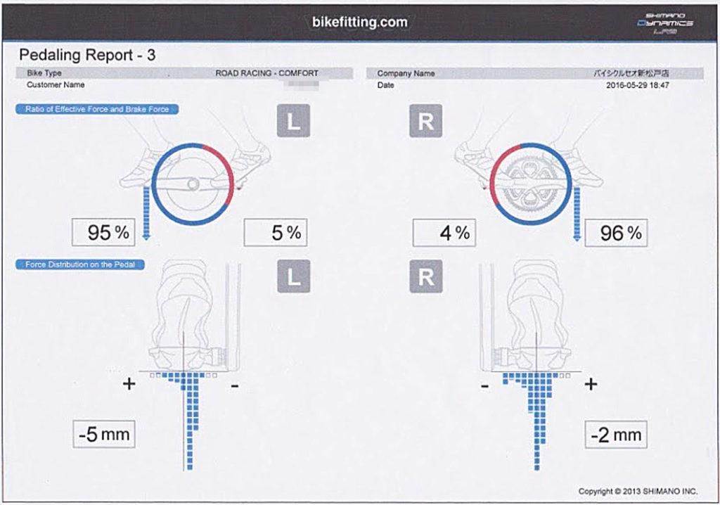 左右のペダリング効率。青がプラスで赤がマイナス。ペダルへの荷重も。